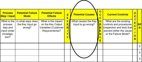 How to Complete the FMEA
