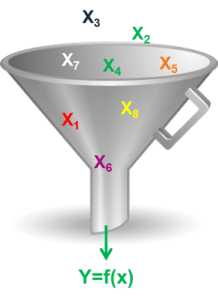 How to Complete the Input Map in Six Sigma