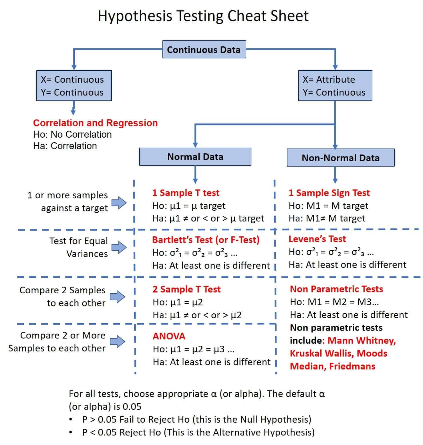 Hypothesis Testing Cheat Sheet