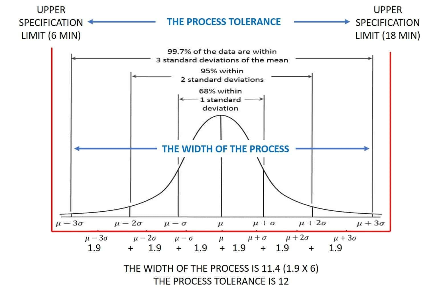 Using The Standard Deviation As A Measure Of Dispersion