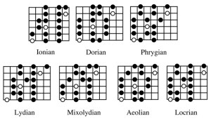 The Modes of the Major Scale: Do We Need 'Em? – sixstringtings