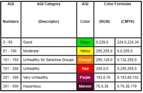 Air Quality Graphic Table