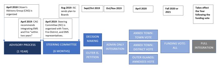Chart describing process of integrating EMS and Fire