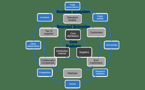 business-intelligence-innovation-ecosystem