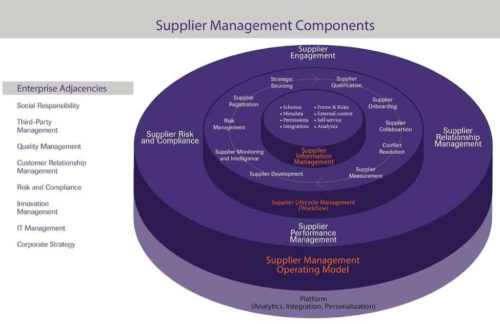 Boost your Supplier Management with us-Digitally Innovate the SCM Processes