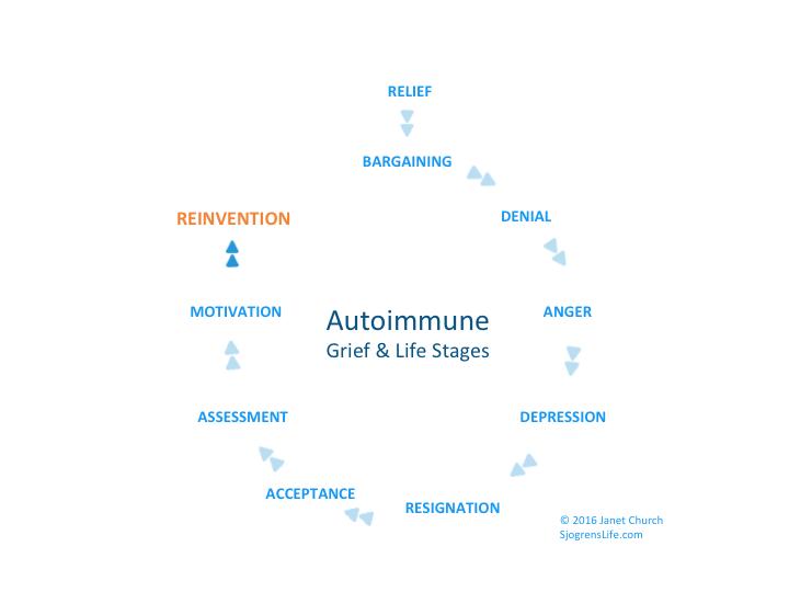 Autoimmune Grief_Life Stages by Janet Church Sjogrenslife.com