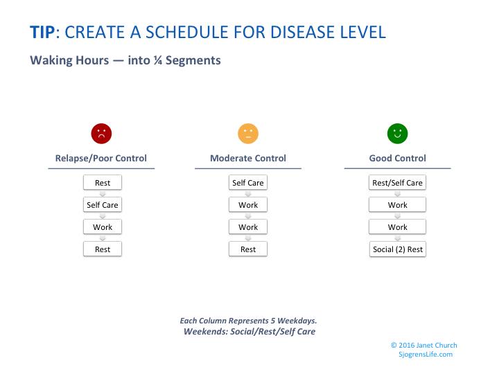 Sjogrenslife.com_Life schedule for Disease level