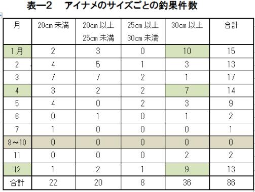 表ー2 アイナメのサイズごとの釣果件数