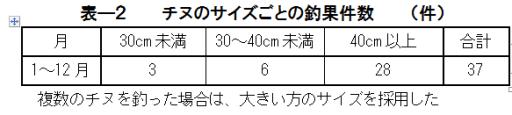 表ー2 チヌのサイズごとの釣果件数