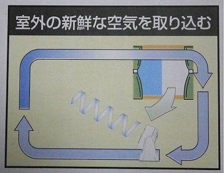 サーキュレーター 空気