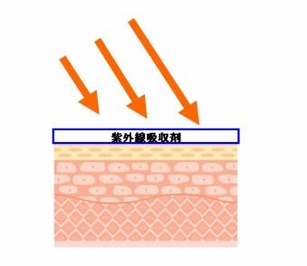 紫外線吸収剤メカニズム