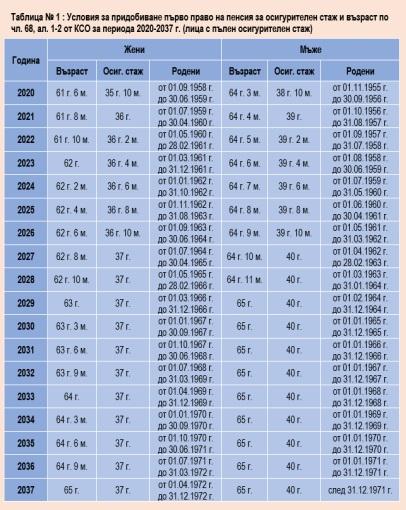 Таблица за пенсиониране