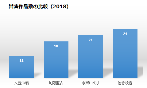 いのりっくまねる大西沙織の出演作品数の比較2018
