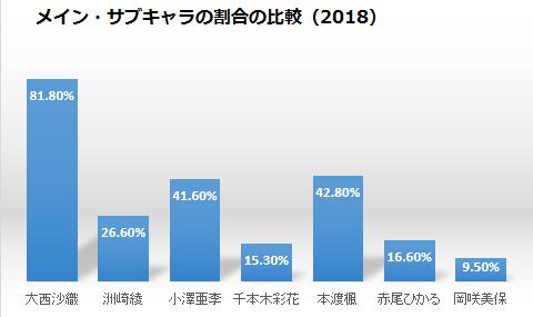 アイムの若手女性声優のメイン・サブキャラの比率の比較2018
