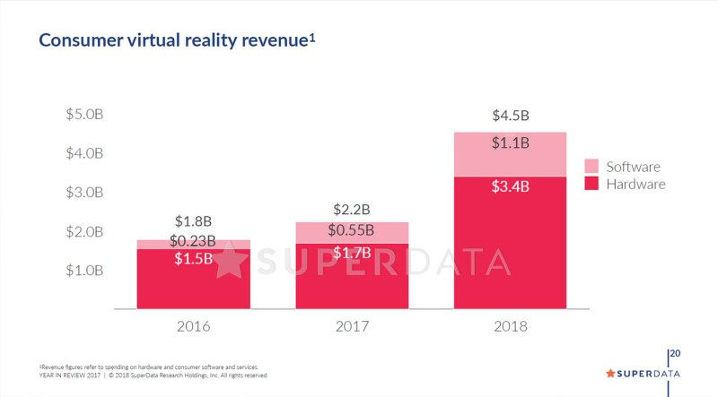 virtual reality market analysis revenue 2017