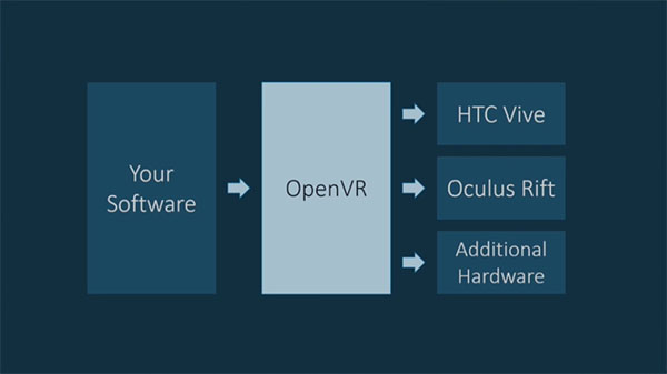 Introduction to OpenVR 101 Series: What is OpenVR and how to get