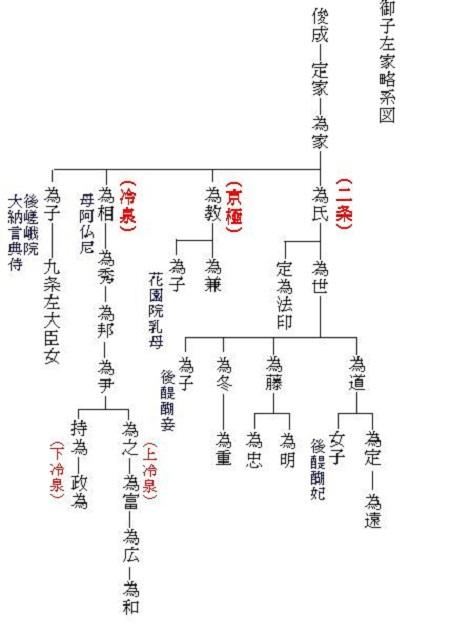 冷泉家系図