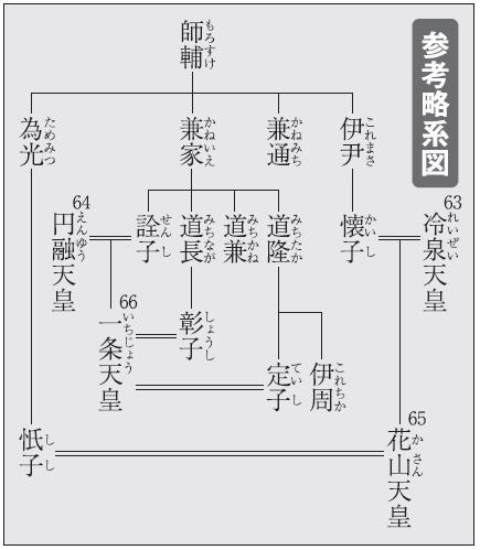 花山天皇参考系図