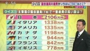 日本の国会議員報酬