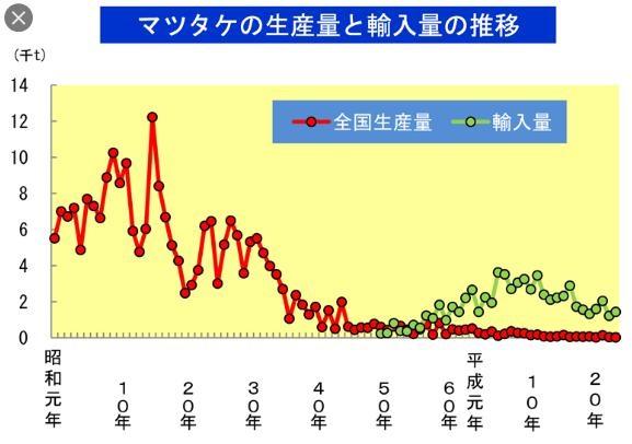 マツタケの生産量・輸入量推移