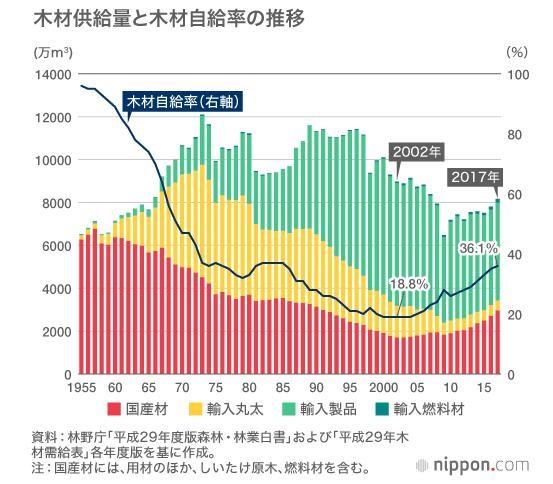 木材供給量と木材自給率の推移