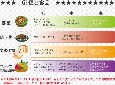 低GI食品
