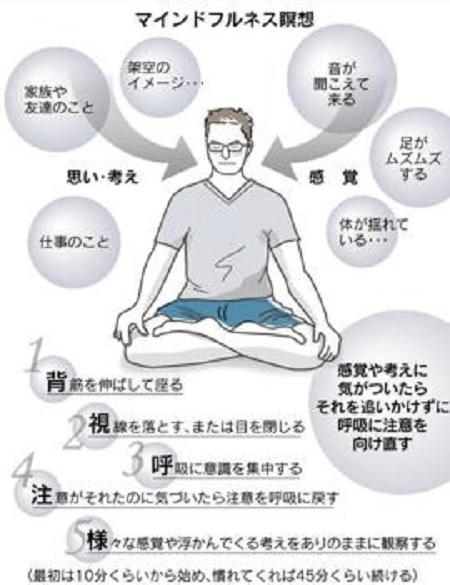 瞑想法マインドフルネス