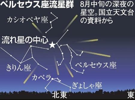 ペルセウス座流星群の見方