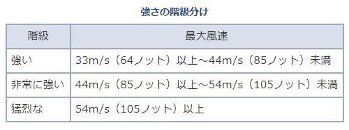 台風の分類気象庁