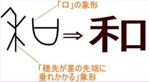 和という漢字の成り立ち