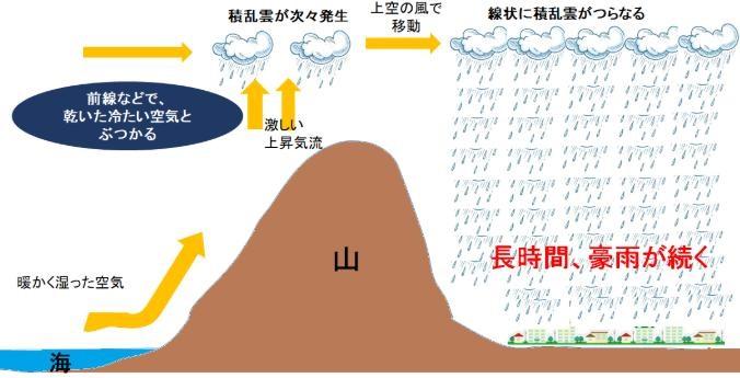 線状降水帯図解