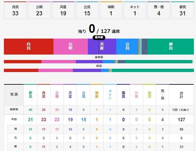 2021都議選結果表