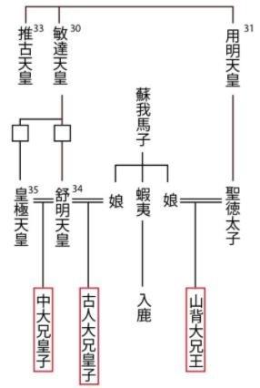 山背大兄王系図