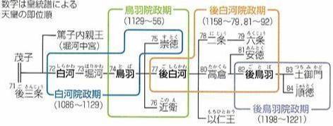 院政の系図