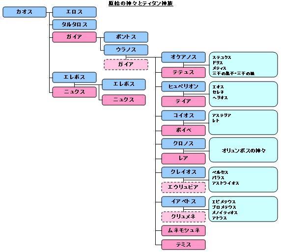 原始の神々の系譜