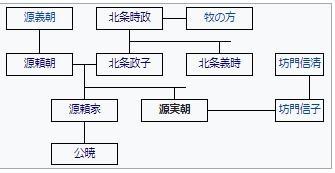 源氏と北条家系図