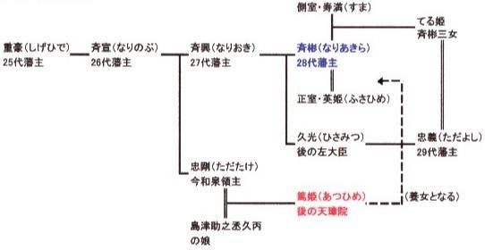 篤姫家系図