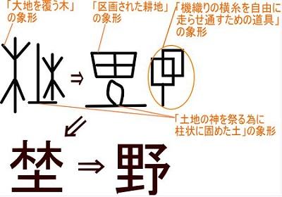 野・埜という漢字の成り立ち