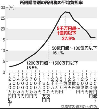 所得税の負担率