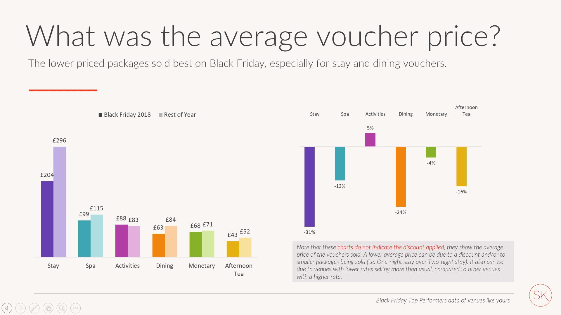 Average voucher price table