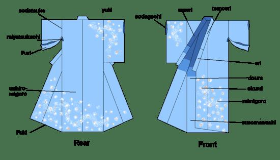 Kimono  - partes e acessórios da roupa tradicional japonesa