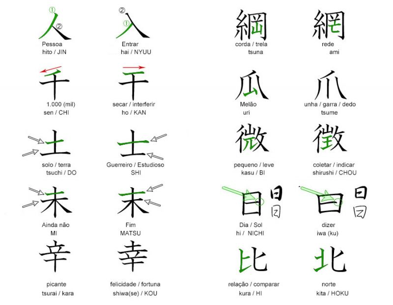 Os ideogramas e kanji de aparência semelhante, similares, parecidos