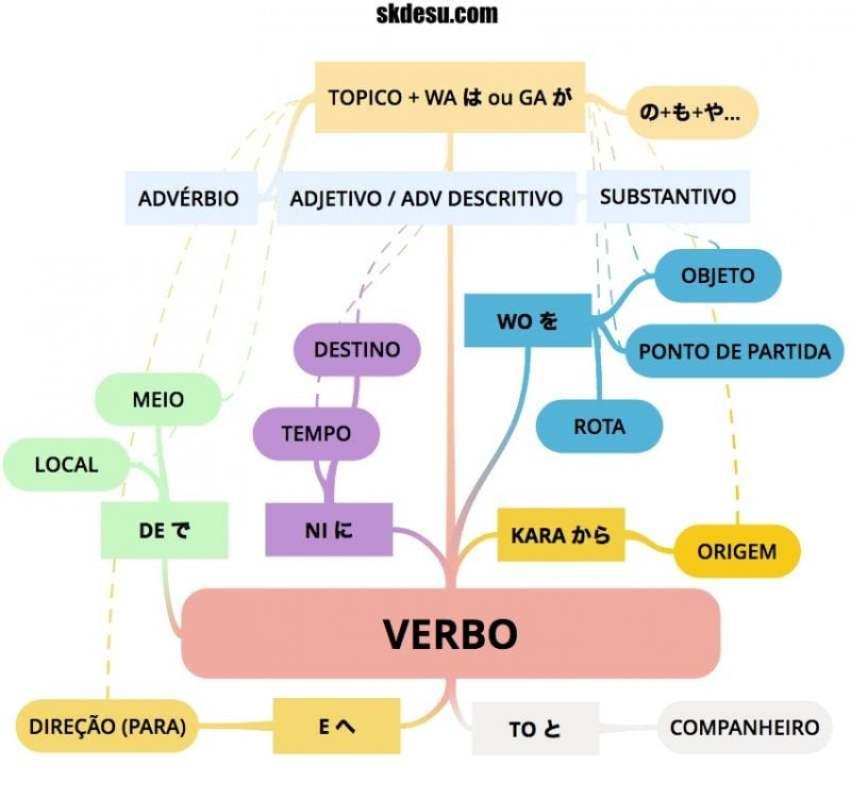 A ordem natural e estrutura das frases no japonês