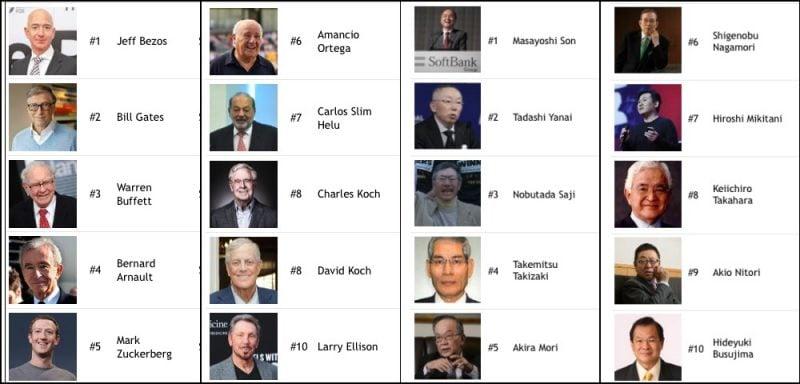 10 người giàu nhất Nhật Bản và thế giới