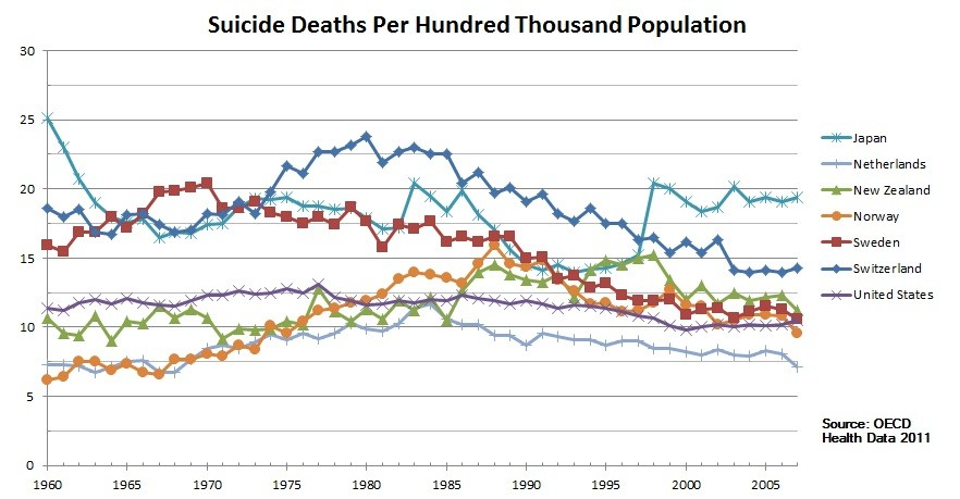 Como o Japão acabou com metade dos suicídios?
