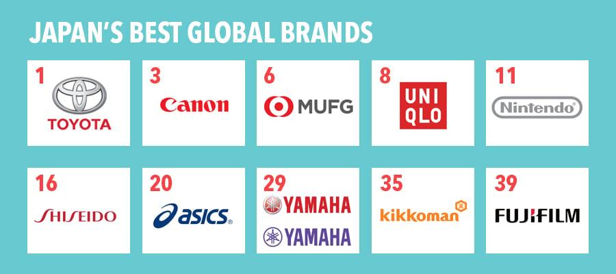 Lista de empresas e marcas japonesas