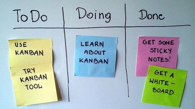 O que é o método kanban?