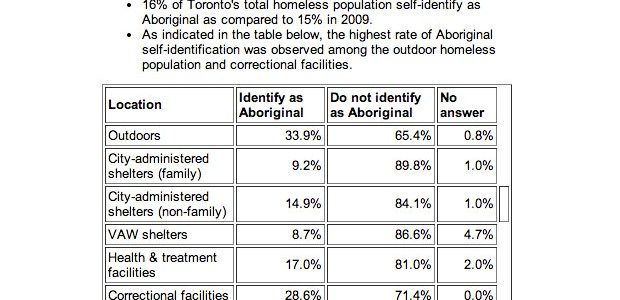 Aboriginal homelessness on the rise in Toronto