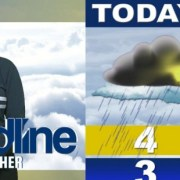 Weather | April 3