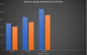 Source: Toronto Regional Real Estate Board